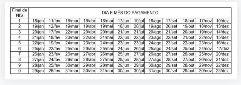Calendário do Bolsa Família 2021: confira TODAS as datas de saque